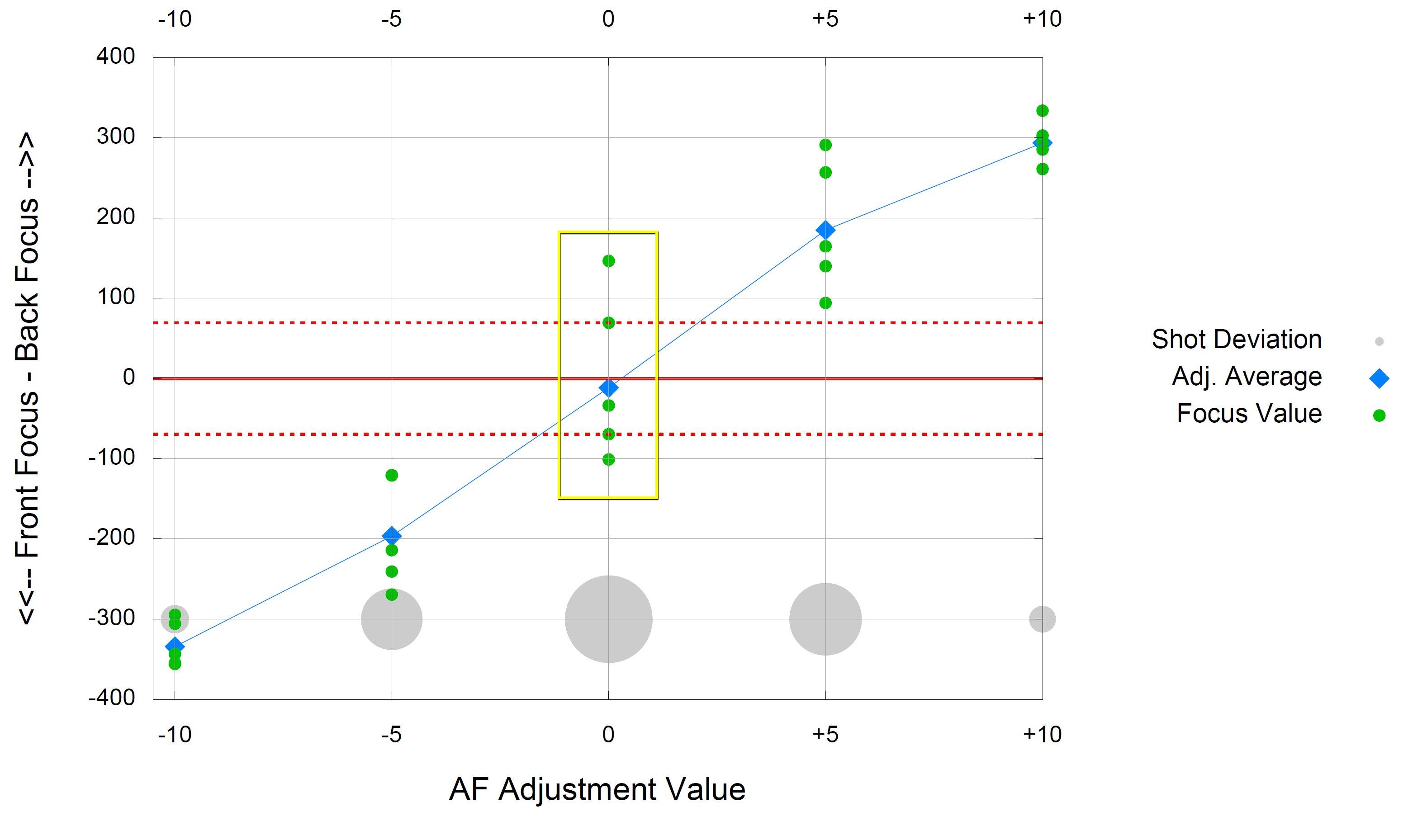D850 mit AF-S NIKKOR 500mm 1:5,6E PF ED VR - FocusTune Diagram (AFA -10 -5 0 +5 +10)