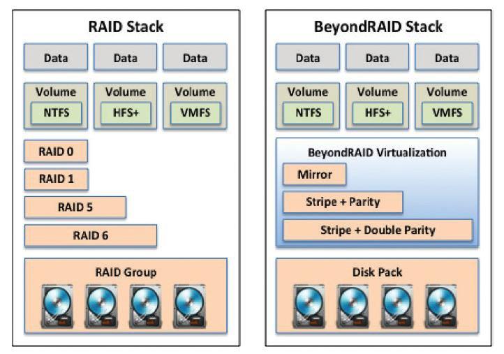Vergleich RAID mit Beyond RAID (Quelle: Drobo Whitepaper)